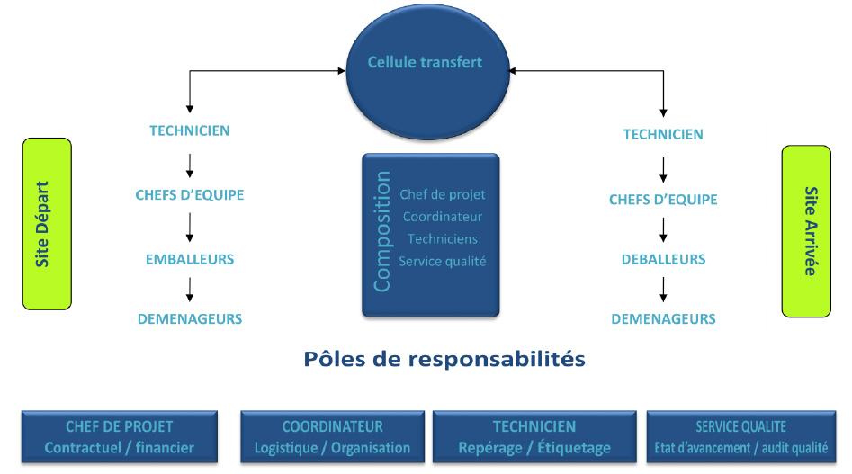 Transfert-bureau-organigramme-projet-Espace-cloisons