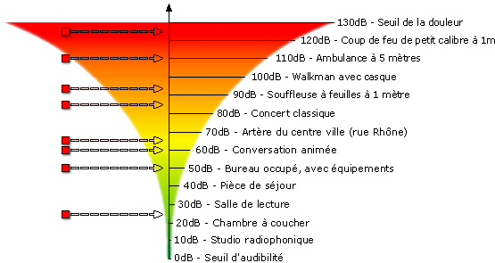 dossier_graph_bruit